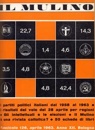 Copertina del fascicolo dell'articolo I partiti italiani tra il 1958 e il 1963